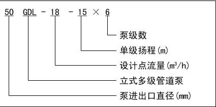 【gdl立式多级管道离心泵】结构图